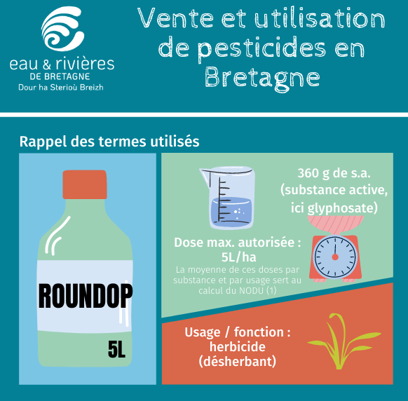 Pesticides | Les ventes en 2019 en Bretagne