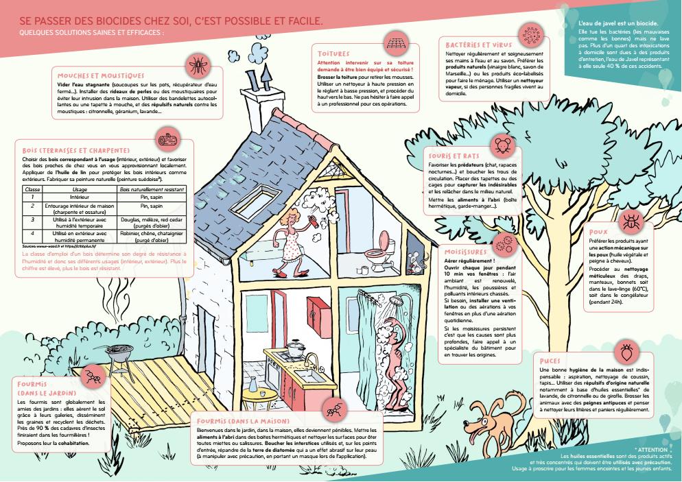 Publication | Les biocides, des pesticides dans nos maisons