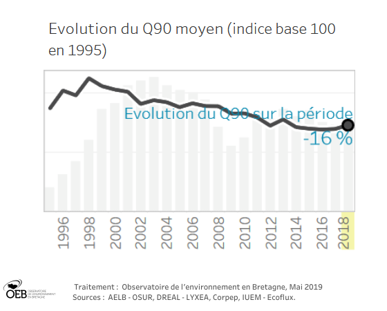 courbe_evolution_nitrates_cours_eau_bretagne_1996_2018_OEB.png